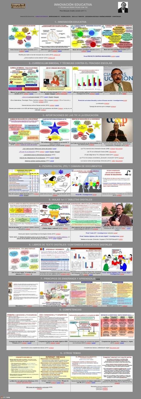 Síntesis de INNOVACIÓN EDUCATIVA Y TÉCNICAS DIDÁCTICAS CON TIC | Edulateral | Scoop.it