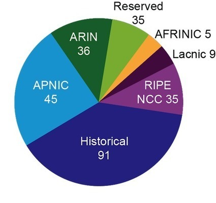APNIC - Internet addressing in the 2010s: IPv4 exhaustion and address transfers, and their impact on IPv6 deployment | Internet Policy and Internet governance | Scoop.it