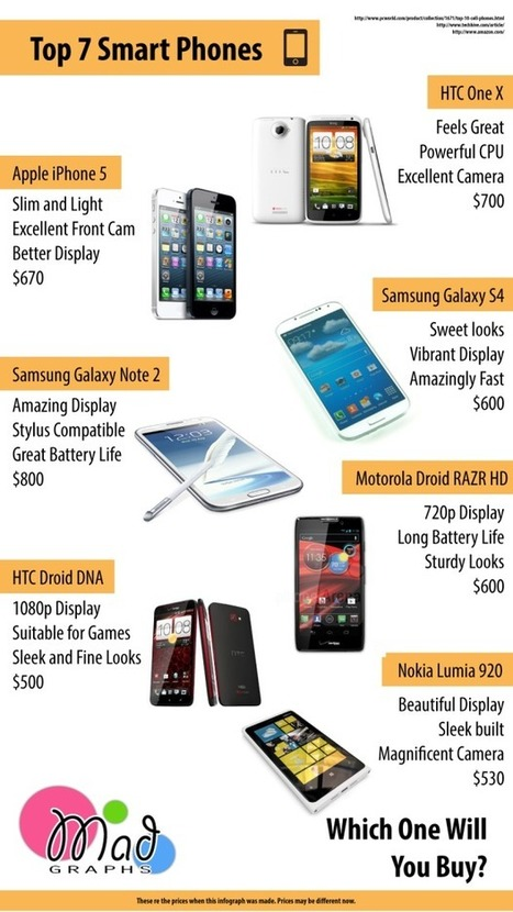 """""""The Top 7 Smartphones Of The 2013"""" Διδάσκοντας Σήμερα 