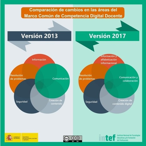 Marco Común de Competencia Digital Docente 2017 – INTEF | Blog de INTEF | Organización y Futuro | Scoop.it