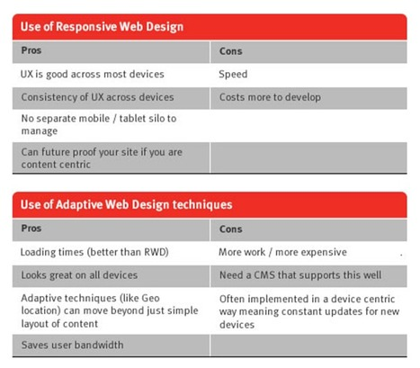 From Responsive to Adaptive design - Which is the best of 4 design options for multi-device design? | Responsive design & mobile first | Scoop.it