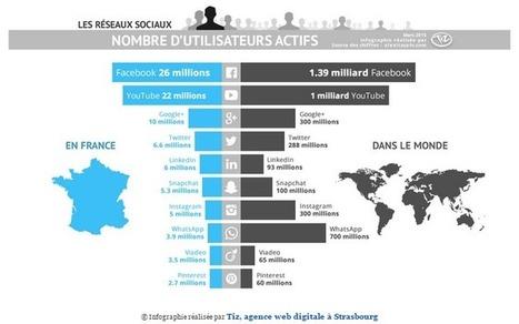 Indépendants : développez aussi votre activité sur les réseaux sociaux ! | Initia3 - Conseils numériques TPE - PME | Scoop.it