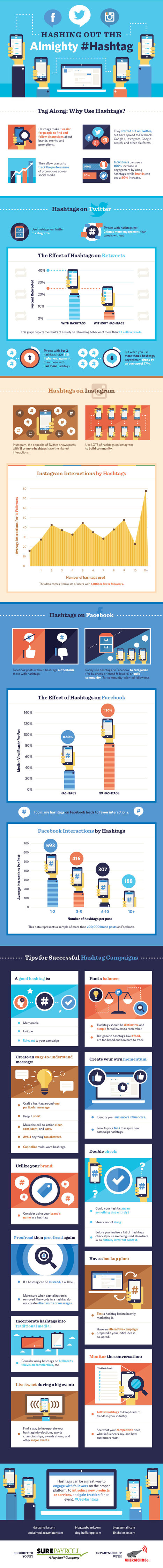 #SocialMedia Marketing: How To Use Hashtags On Facebook, Twitter And Instagram - #infographic | The MarTech Digest | Scoop.it