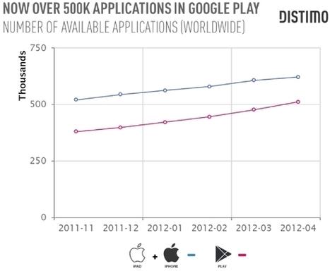 Google Play accueille sa 500 000 ème application | SmartPh0nes | Scoop.it