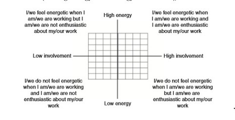 The work engagement grid: predicting engagement from two core dimensions | Industrial Organizational Psychology | Scoop.it