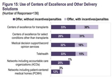 Survey: 48 percent of employers plan to offer telehealth services by 2015 | Digitized Health | Scoop.it