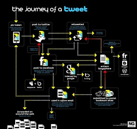 The Journey of a Tweet: Infographic | visualizing social media | Scoop.it