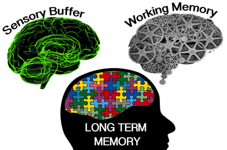 (The Brain)Learning and Cognitive Load - Part 2 | Linking Literacy & Learning: Research, Reflection, and Practice | Scoop.it
