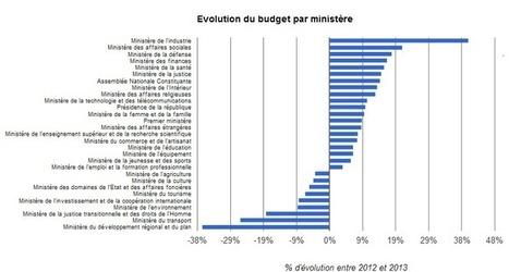 Le budget de l'état Tunisien 2013 est en ligne | Budget Ouvert - Vers un budget transparent et participatif | Afrique et Intelligence économique  (competitive intelligence) | Scoop.it
