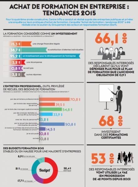 Achat de formation en entreprise: tendances 2015 | FORMATION PROFESSIONNELLE CONTINUE | Scoop.it
