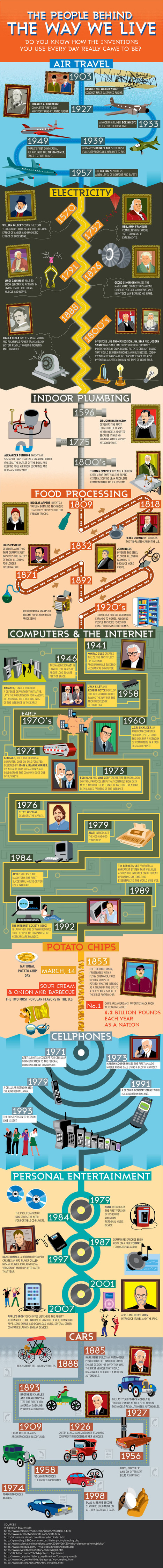 ¿Sabes de donde vienen los inventos que usamos a diario? #infografia#infographic | Educación, Tic y más | Scoop.it