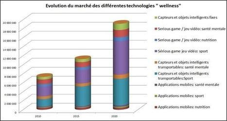 TIC et Santé à domicile : Opportunités européennes à horizon 2015 ... - Le portail d'information sur les technologies pour l'autonomie | TIC et Seniors | Scoop.it