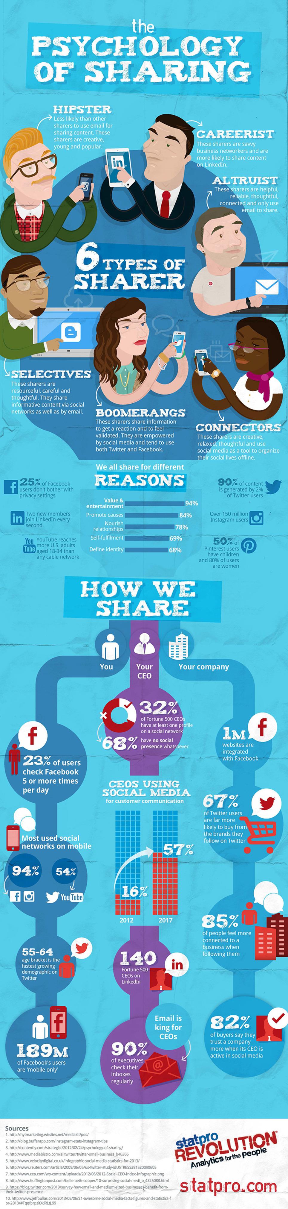 La psychologie du partage sur les réseaux sociaux | Les Médias Sociaux pour l'entreprise | Scoop.it