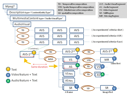 MPEG-7 AVDP: a new ISO standard for metadata, fits well with FIMS   Video Breakthroughs   Scoop.it