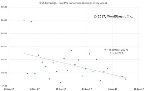 How To 3X AdWords Conversion Rates Without Touching