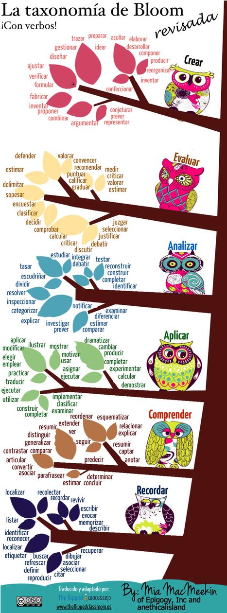 La taxonomía de Bloom revisada y con una buena colección de verbos | Pedagogía, escuela y las tic, altas capacidades | Scoop.it