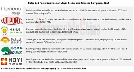 Solar Cell Paste Industry Global and China Analysis for 2015-2017 Now Available at ChinaMarketResearchReports.com | Markets | Scoop.it