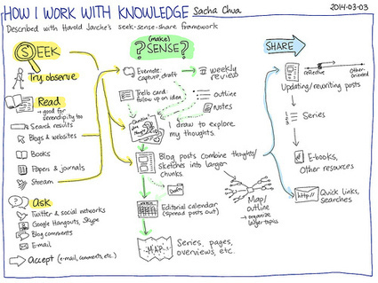 What is your PKM routine? | Harold Jarche | social learning | Scoop.it