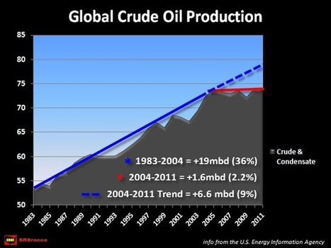 SEISMIC SHIFT: Middle East Shifting From Oil Exporters to NET IMPORTERS!   SilverDoctors.com   Commodities, Resource and Freedom   Scoop.it