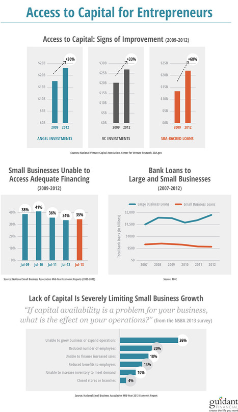 Is Capital Flowing To Entrepreneurs & SMBs? (Infographic) | Startup Revolution | Scoop.it