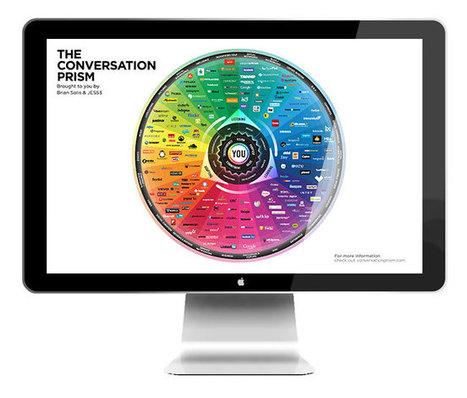 The Conversation Prism – | Innovations pédagogiques numériques | Scoop.it