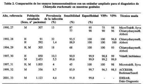 Revista chilena de infectología - Diagnóstico microbiológico de Chlamydia trachomatis: Estado actual de un problema | Bacteria Chlamydia Trachomatis | Scoop.it