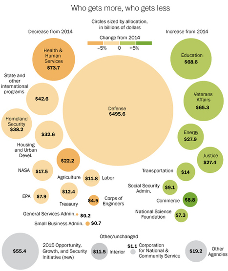 Breaking down spending in Obama's budget proposal | International Trade | Scoop.it