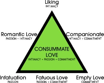 Triangular theory of love - Wikipedia | IDEALS | Scoop.it