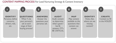 Step-by-Step Templates for Mapping your B2B Content | Social Media Content Curation | Scoop.it