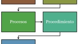 ¿Cómo se determina el qué, cómo y cuándo evaluar? | El rincón de mferna | Scoop.it