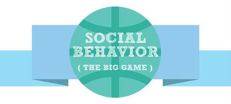 Social Media And Behavior Study | Social Media Article Sharing | Scoop.it
