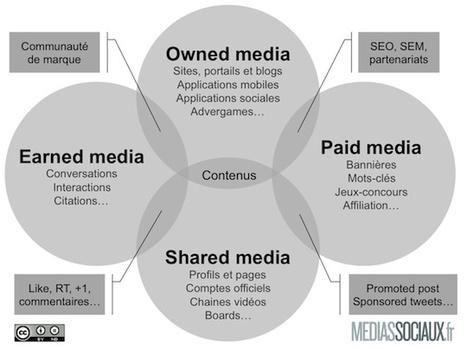 De la maturation du mix media digital à l'heure des médias sociaux - MediasSociaux.fr | Formation e-Marketing & webmarketing | Scoop.it