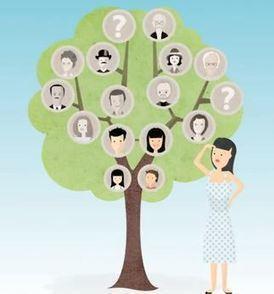 Généalogie: quelles sont vos motivations ? - MyHeritage.fr - Blog ... | Chroniques d'antan et d'ailleurs | Scoop.it