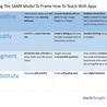 Looking at the SAMR Model