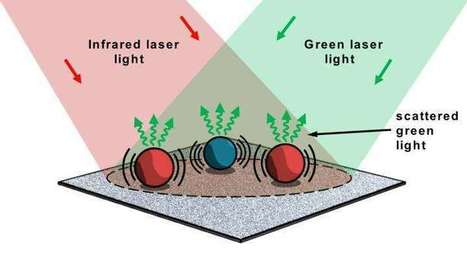 New microscope chemically identifies micron-sized particles | Fragments of Science | Scoop.it
