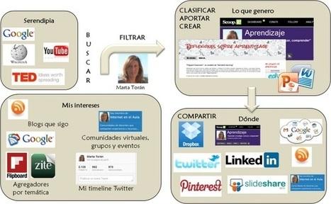 Todos tenemos un Entorno Personal de Aprendizaje | Tutores y tutorías virtuales | Scoop.it