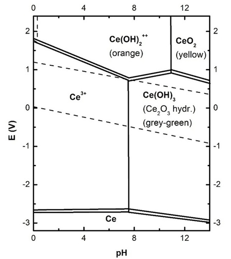 Atlas of electrochemical equilibria in aqueous atlas of electrochemical equilibria in aqueous solutions fandeluxe Gallery