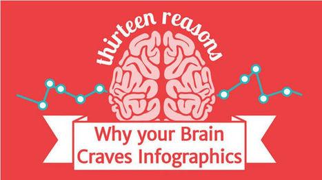 Herramientas para diseñar una infografía. Infografías en vídeo   Las TIC en el aula de ELE   Scoop.it
