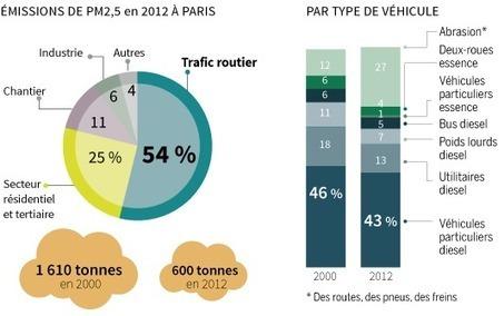 Quel est l'impact du trafic routier sur la pollution atmosphérique àParis? | Toxique, soyons vigilant ! | Scoop.it