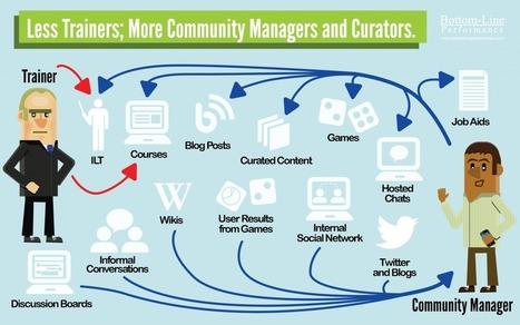 Less Trainers; More Community Managers and Curators | DPG Online | Scoop.it