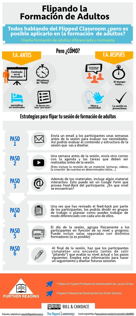 Flipped Classroom en formación de adultos | The Flipped Classroom | Las TIC y la Educación | Scoop.it