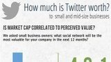 How Much is Twitter Worth to SMBs? [INFOGRAPHIC] | Social Media Today | ESocial | Scoop.it