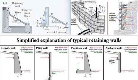 Retaining Wall Design Spreadsheet Download   Ci