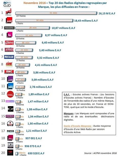 Novembre 2016 : les 20 premières Marques de #Radios digitales les plus diffusées en France | APCM OJD via La Lettre Pro [Prepa #rr20 30 Janv] | Radio 2.0 (En & Fr) | Scoop.it