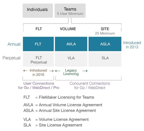 FileMaker Licensing Options - Soliant Consulting | All things Filemaker  Go | Scoop.it