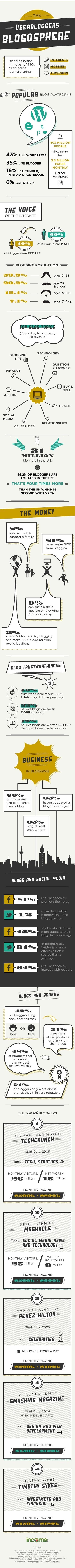 [INFOGRAPHIE] Tout ce que vous vouliez savoir sur la blogosphère | E-Réputation des marques et des personnes : mode d'emploi | Scoop.it
