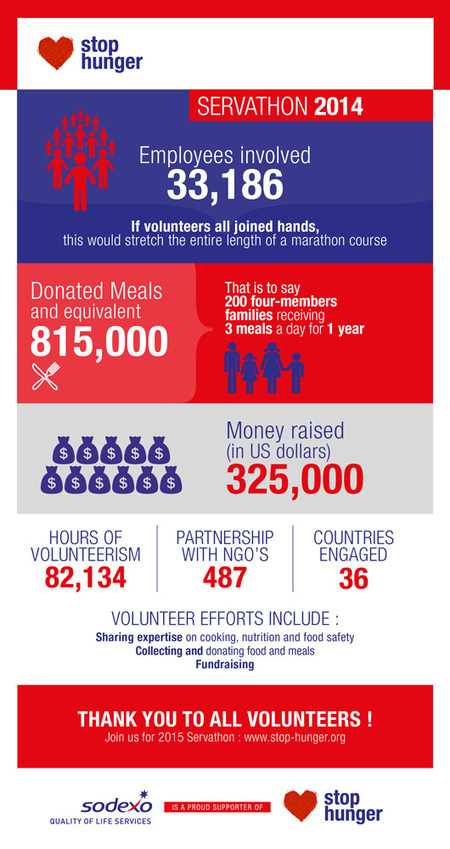 Stop hunger Servathon 2014 Results - July 22, 2014 | Global examples of corporate volunteering & workplace giving | Scoop.it