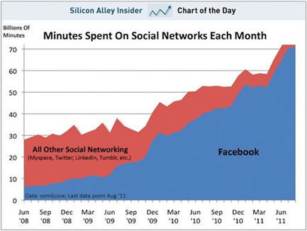 Le guide Facebook ultime pour les marques, les community managers et les entrepreneurs | web 2.0 pour apprendre | Scoop.it