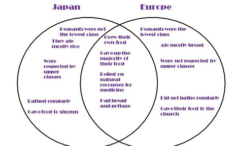 comparison of medieval europe and feudal  overall comparison to europe