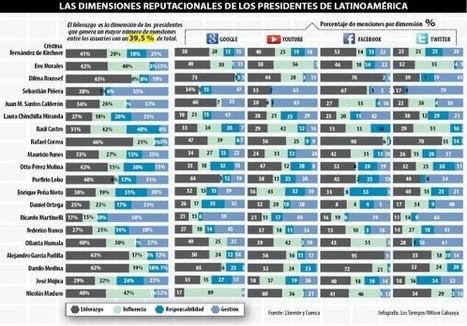 La reputación online de los presidentes de América Latina | Comunicación 2.0 | Scoop.it